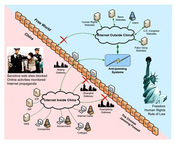 CyberInformationControl-ChinaGreatFireWall_0